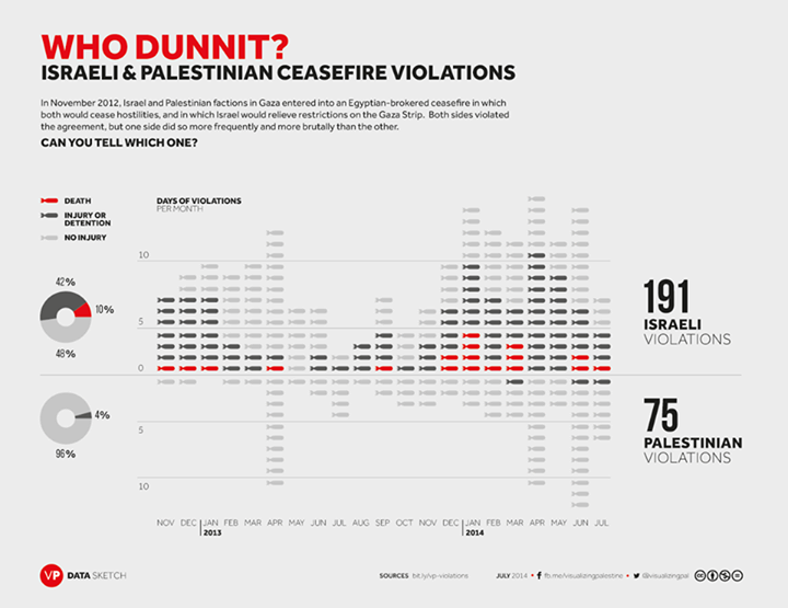 From Visualizing Palestine Facebook page. Visit http://bit.ly/vp-violations for the raw data behind this data graphic.